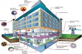 Online Training on Building Management System