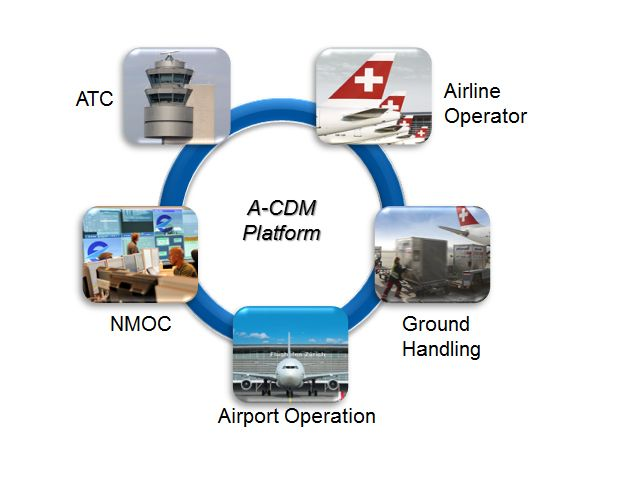 Online Training on ACDM (Airport Collaborative Decision Making)